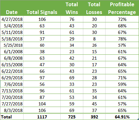 overall trading binary signals results from April 27th