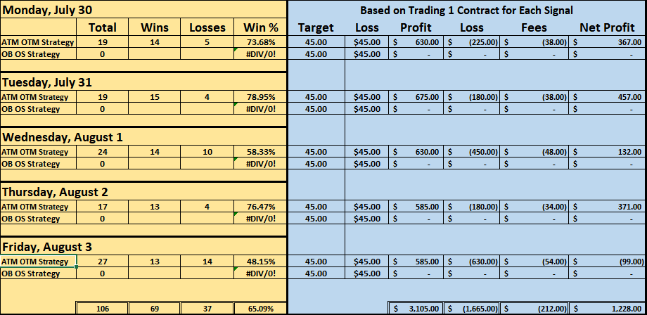Binary Trading Signals Weekly August 3