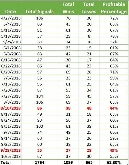 Forex Binary Signals Overall