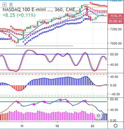 Trading Nasdaq with the THD Indicators for TradingView