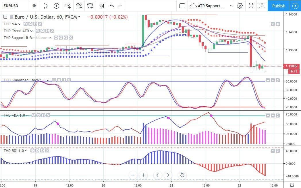 TradersHelpDesk Indicators Now Available for TradingView ...