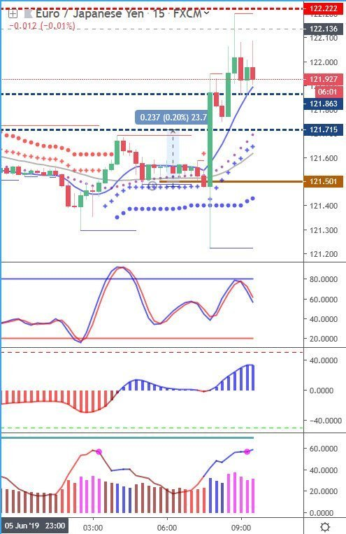 EURJPY and GBPJPY tradingview chart