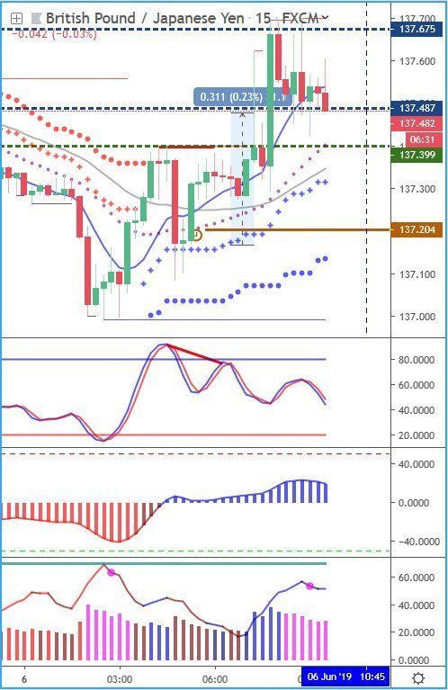 Trading EURJPY and GBPJPY tradingview chart with alert