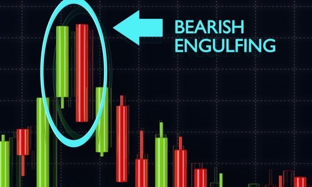 Reversal Candle Patterns on Futures Monthly Chart