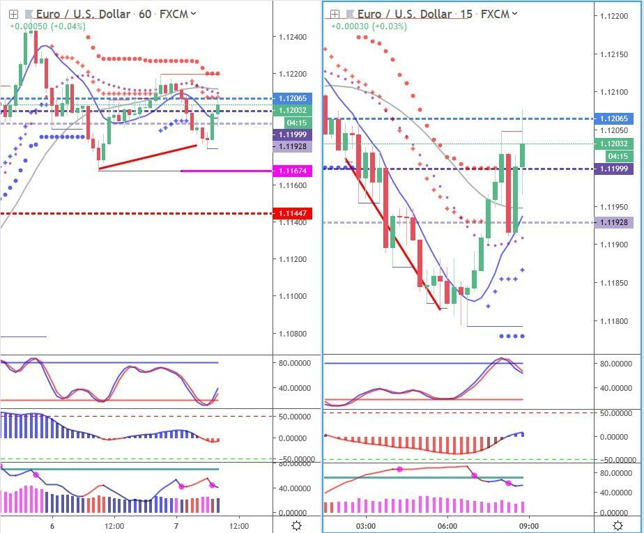 Trading Futures, Forex and Stocks - EURUSD chart