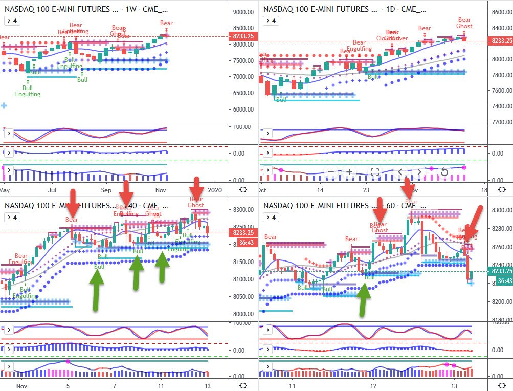 Multiple entries on Nasdaq charts