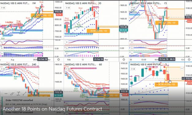 Another 18 Points on Nasdaq Futures Contract