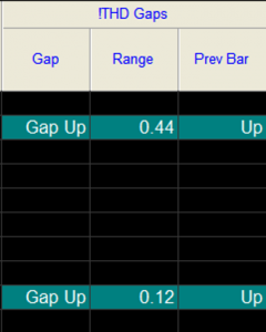 Gap Indicator for TradeStation & Multicharts