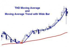 Moving Average for NinjaTrader, Multicharts and TradeStation