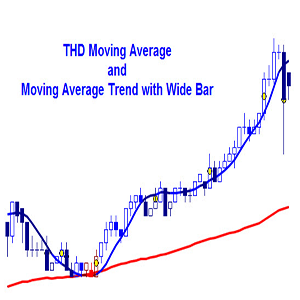 Moving Average indicator for NinjaTrader, Multicharts & TradeStation