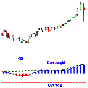 Intraday trading without indicators