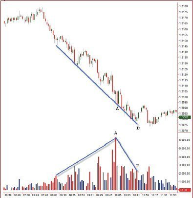 Volume Price Analysis Divergence